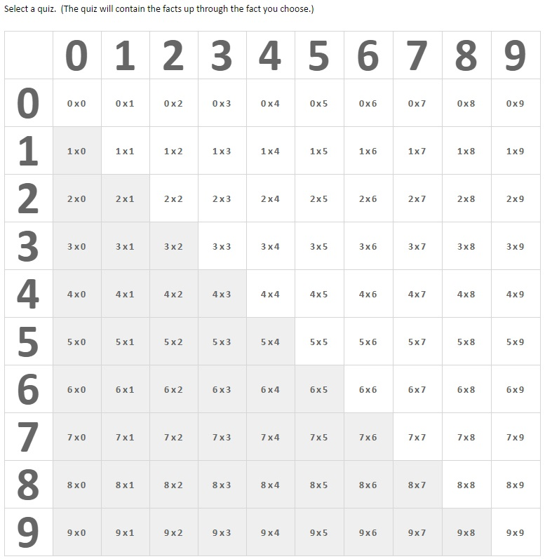 Multiplication test 0 1 2 multiplication self corrected for 12 times table test online