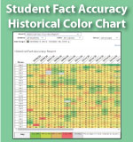 Historical Fact Accuracy Report - Multiplication.com
