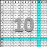 Multiplication Self Correcting Quiz - Tens