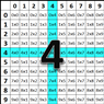 Multiplication Self Correcting Quiz - Fours