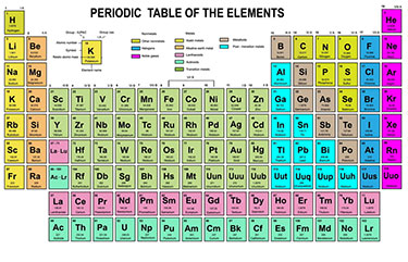 Periodic table of elements class project multiplication next have them conduct research about each of their elements using the worksheet provided students will give the symbol atomic number it uses urtaz Image collections